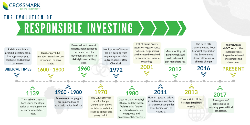 Responsible Investing Infographic