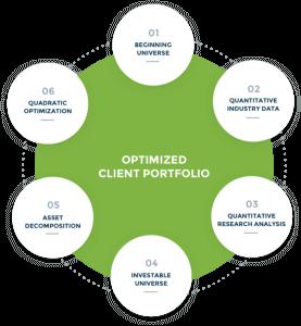 Optimized Client Portfolio